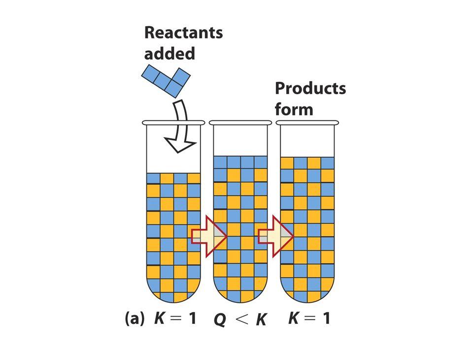 Si aggiunge prodotto K non cambia i prodotti diminuiscono i reagenti aumentano l equilibrio si sposta verso sinistra
