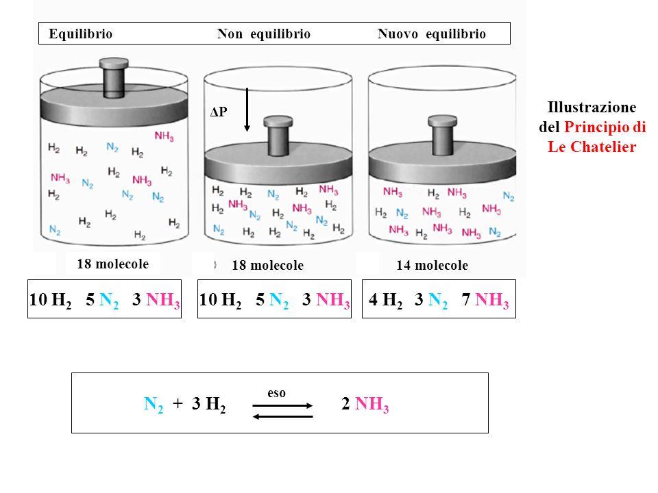 10 H 2 5 N 2 3 NH 3 4 H 2 3 N 2 7 NH 3 18 molecole 14 molecole Equilibrio Non equilibrio Nuovo equilibrio ΔP Illustrazione del Principio di Le Chateli