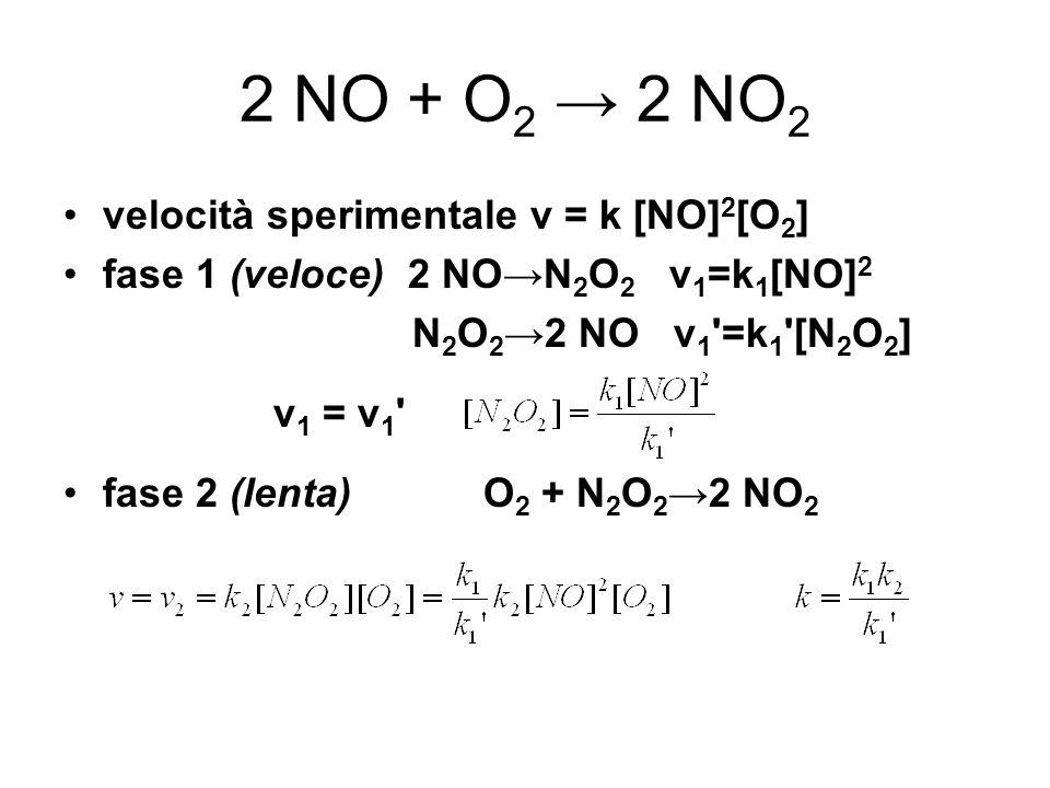2 NO + O 2 2 NO 2 velocità sperimentale v = k [NO] 2 [O 2 ] fase 1 (veloce) 2 NON 2 O 2 v 1 =k 1 [NO] 2 N 2 O 2 2 NO v 1 '=k 1 '[N 2 O 2 ] v 1 = v 1 '
