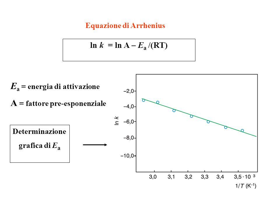 ln k = ln A – E a /(RT) Equazione di Arrhenius E a = energia di attivazione A = fattore pre-esponenziale Determinazione grafica di E a