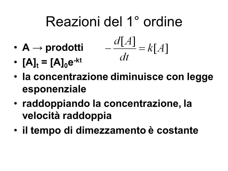 Reazioni del 1° ordine A prodotti [A] t = [A] 0 e -kt la concentrazione diminuisce con legge esponenziale raddoppiando la concentrazione, la velocità