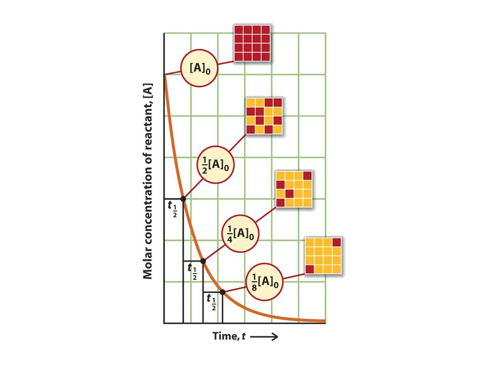Reazioni del 2° ordine A prodotti raddoppiando la concentrazione, la velocità quadruplica la concentrazione diminuisce molto lentamente quando rimane poco reagente