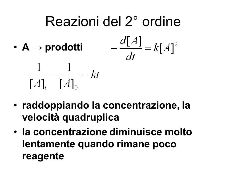 Reazioni del 2° ordine A prodotti raddoppiando la concentrazione, la velocità quadruplica la concentrazione diminuisce molto lentamente quando rimane