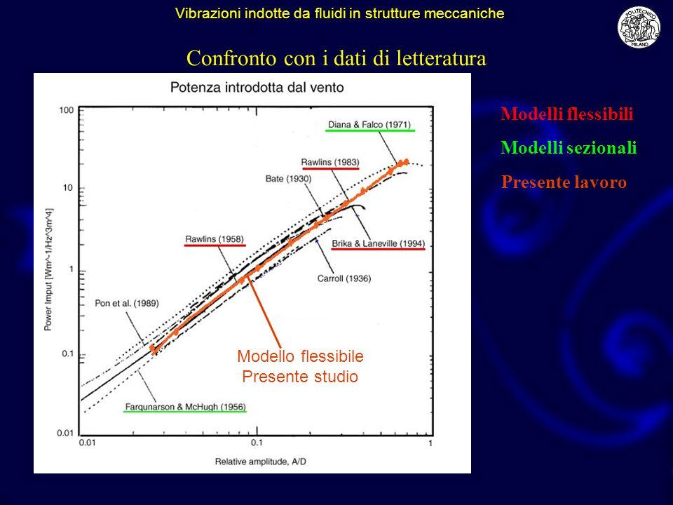 Modelli flessibili Modelli sezionali Modello flessibile Presente studio Presente lavoro Confronto con i dati di letteratura Vibrazioni indotte da flui