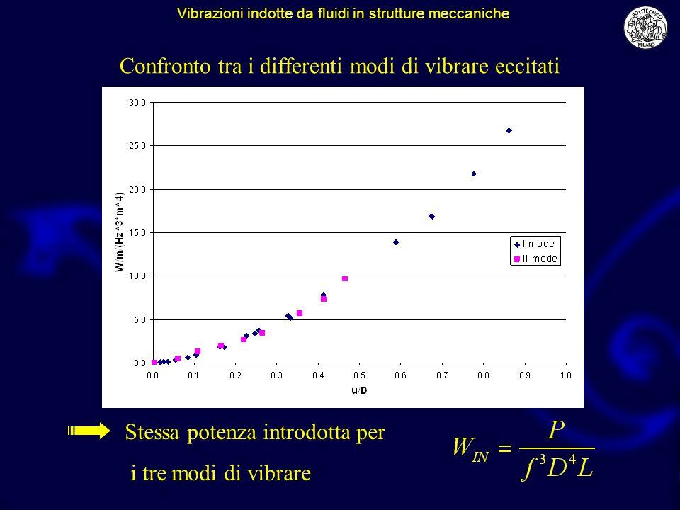 Confronto tra i differenti modi di vibrare eccitati Stessa potenza introdotta per i tre modi di vibrare Vibrazioni indotte da fluidi in strutture meccaniche