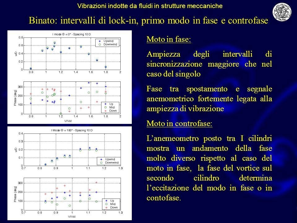 Binato: intervalli di lock-in, primo modo in fase e controfase Moto in fase: Ampiezza degli intervalli di sincronizzazione maggiore che nel caso del s