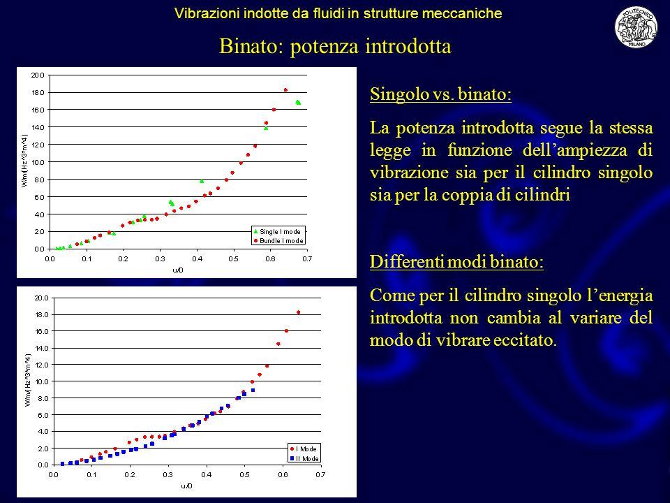 Vibrazioni indotte da fluidi in strutture meccaniche Binato: potenza introdotta Singolo vs. binato: La potenza introdotta segue la stessa legge in fun