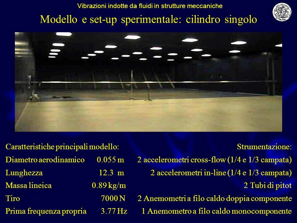 Modello e set-up sperimentale: cilindro singolo Caratteristiche principali modello: Diametro aerodinamico 0.055 m Lunghezza 12.3 m Massa lineica 0.89