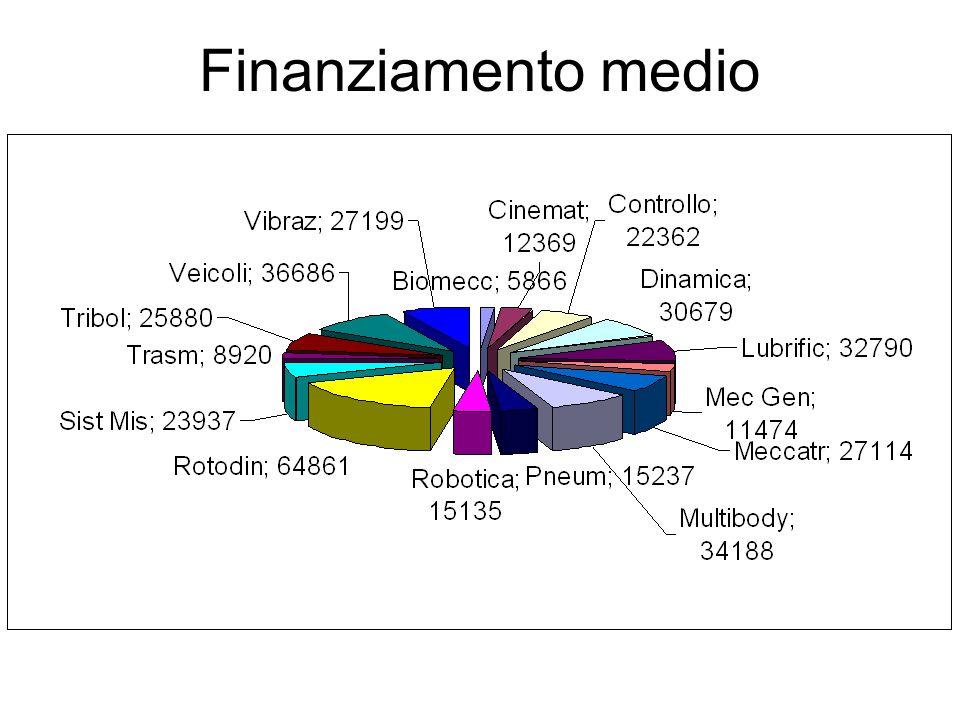 Finanziamento medio