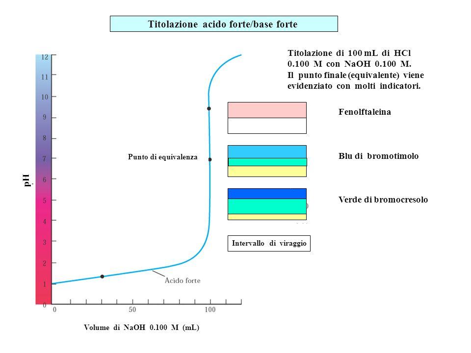 Titolazione di 100 mL di HCl 0.100 M con NaOH 0.100 M. Il punto finale (equivalente) viene evidenziato con molti indicatori. Titolazione acido forte/b