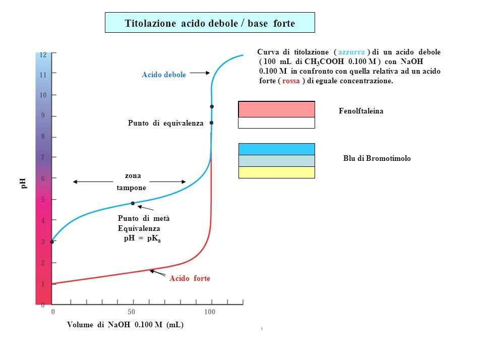 Titolazione acido debole / base forte Curva di titolazione ( azzurra ) di un acido debole ( 100 mL di CH 3 COOH 0.100 M ) con NaOH 0.100 M in confront