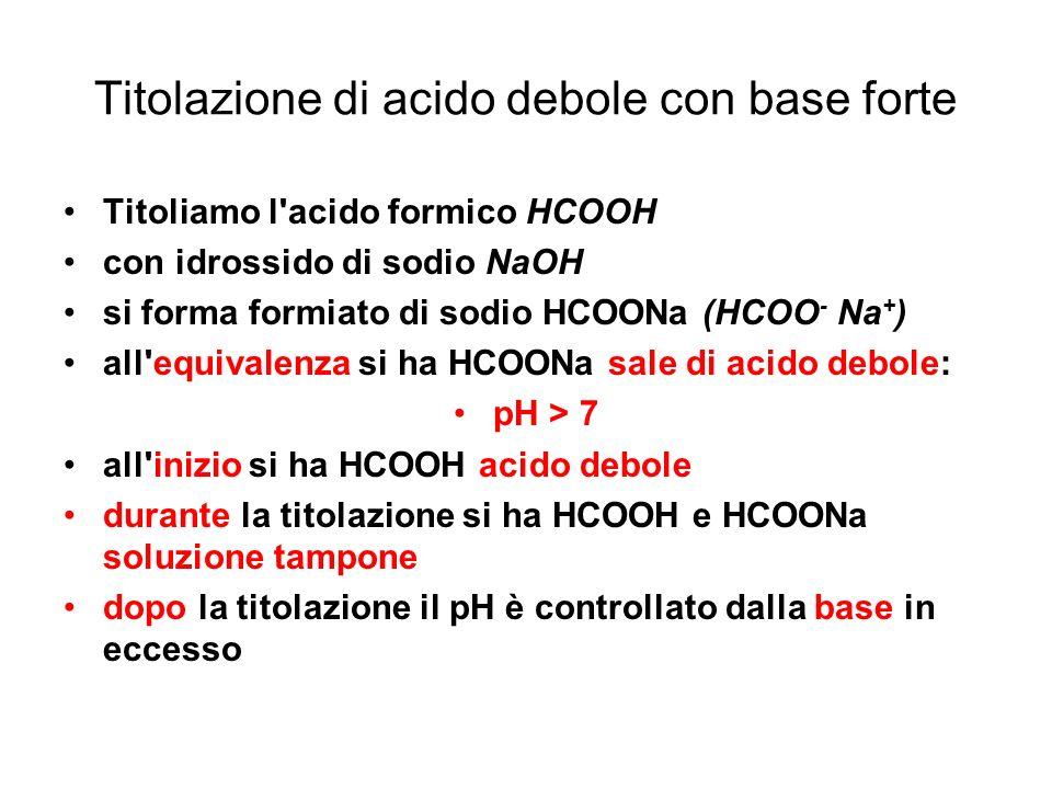 Titolazione di acido debole con base forte Titoliamo l'acido formico HCOOH con idrossido di sodio NaOH si forma formiato di sodio HCOONa (HCOO - Na +