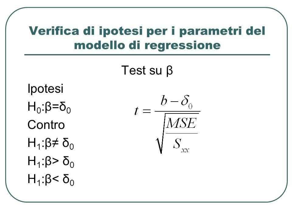 Verifica di ipotesi per i parametri del modello di regressione Test su β Ipotesi H 0 :β=δ 0 Contro H 1 :β δ 0 H 1 :β> δ 0 H 1 :β< δ 0
