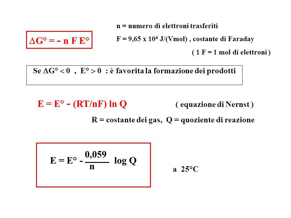 G° = - n F E° n = numero di elettroni trasferiti F = 9,65 x 10 4 J/(Vmol), costante di Faraday ( 1 F = 1 mol di elettroni ) Se G° 0, E° 0 : è favorita