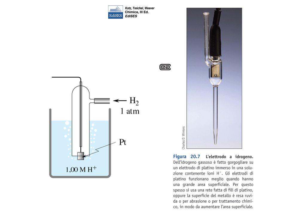 Potenziale di cella se il circuito esterno è aperto, non passa corrente, e si misura una differenza di potenziale E (in volt V) conviene pensare E come differenza fra i potenziali dei due elettrodi E = E 1 - E 2 il potenziale di riduzione E di un elettrodo misura il potere ox dell ossidante e (all opposto) il potere red del riducente
