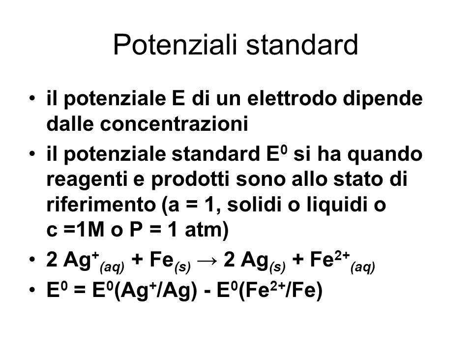 G° = - n F E° n = numero di elettroni trasferiti F = 9,65 x 10 4 J/(Vmol), costante di Faraday ( 1 F = 1 mol di elettroni ) Se G° 0, E° 0 : è favorita la formazione dei prodotti E = E° - (RT/nF) ln Q ( equazione di Nernst ) R = costante dei gas, Q = quoziente di reazione 0,059 E = E° - log Q n a 25°C