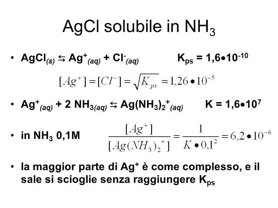 AgCl solubile in NH 3 AgCl (s) Ag + (aq) + Cl - (aq) K ps = 1,6 10 -10 Ag + (aq) + 2 NH 3(aq) Ag(NH 3 ) 2 + (aq) K = 1,6 10 7 in NH 3 0,1M la maggior parte di Ag + è come complesso, e il sale si scioglie senza raggiungere K ps