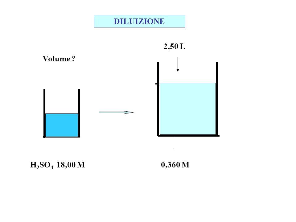 2,50 L 0,360 M Volume ? H 2 SO 4 18,00 M DILUIZIONE