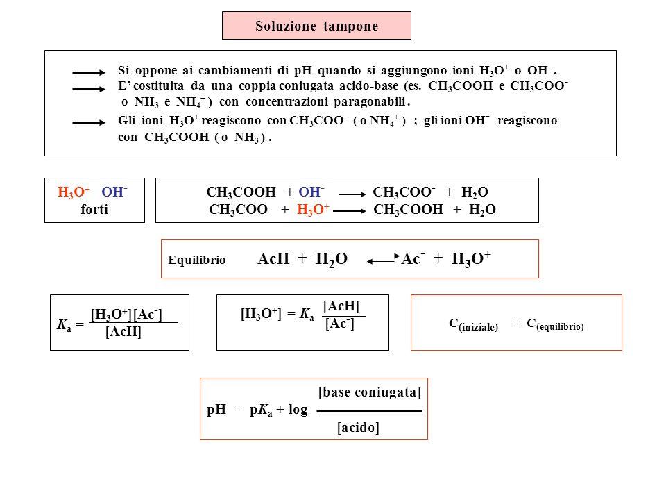 Soluzione tampone Si oppone ai cambiamenti di pH quando si aggiungono ioni H 3 O + o OH -. E costituita da una coppia coniugata acido-base (es. CH 3 C