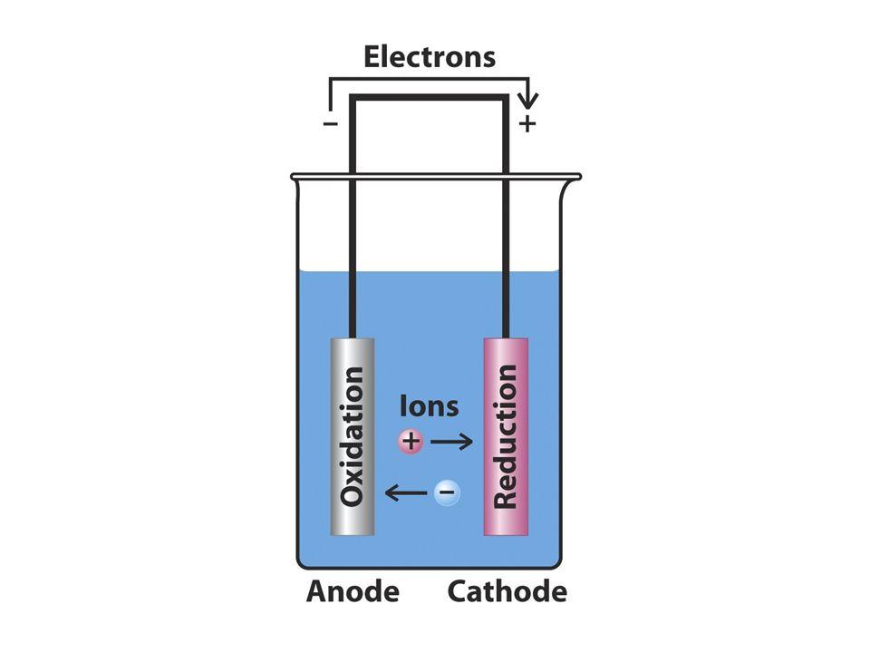 Cella elettrochimica nel metallo si muovono gli elettroni nel liquido si muovono gli ioni agli elettrodi avvengono reazioni redox –all anodo ossidazioni –al catodo riduzioni se la reazione è spontanea, abbiamo una pila se la corrente è fornita da un generatore, abbiamo l elettrolisi