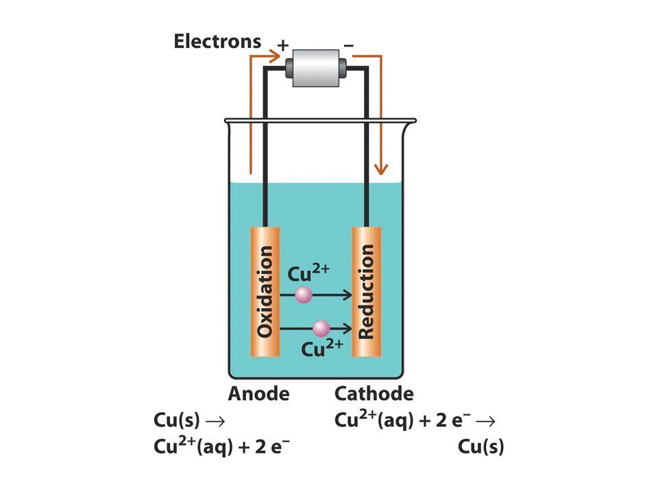 Legge di Faraday L elettricità trasportata è in rapporto stechiometrico coi reagenti e i prodotti Cu 2+ (aq) + 2 e - Cu (s) 2 mol di e - per ridurre 1 mol di Cu cost.