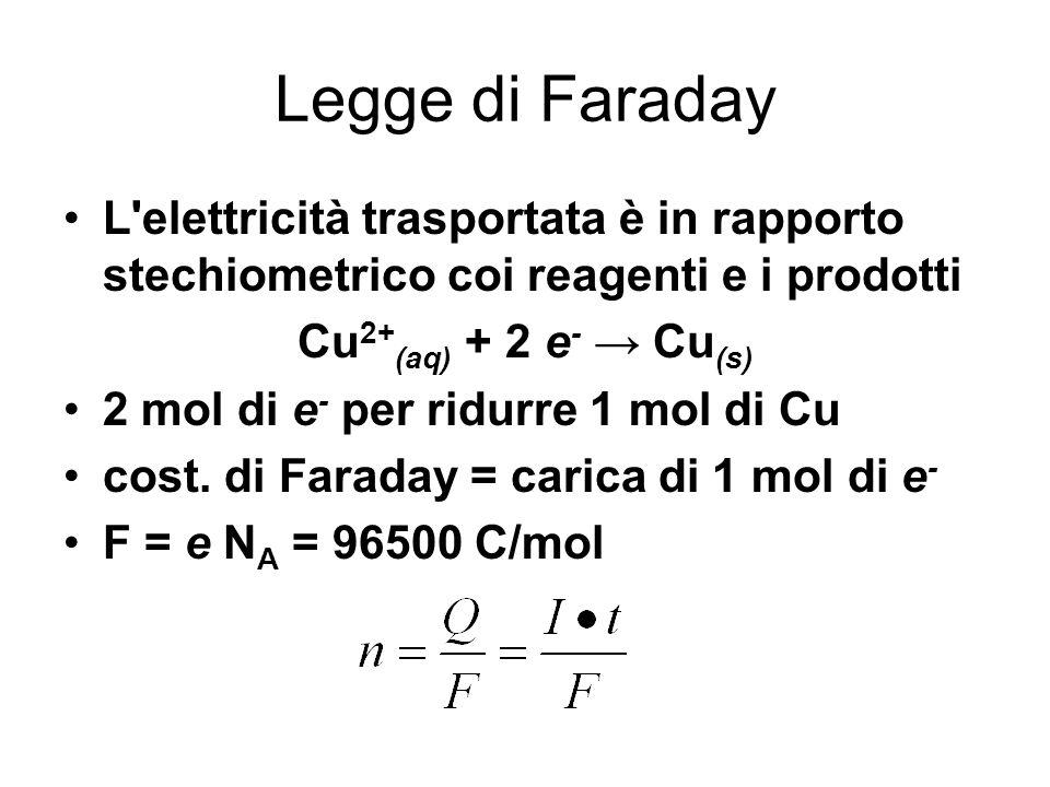 Legge di Faraday L'elettricità trasportata è in rapporto stechiometrico coi reagenti e i prodotti Cu 2+ (aq) + 2 e - Cu (s) 2 mol di e - per ridurre 1
