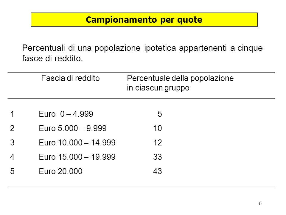 6 Campionamento per quote Percentuali di una popolazione ipotetica appartenenti a cinque fasce di reddito.