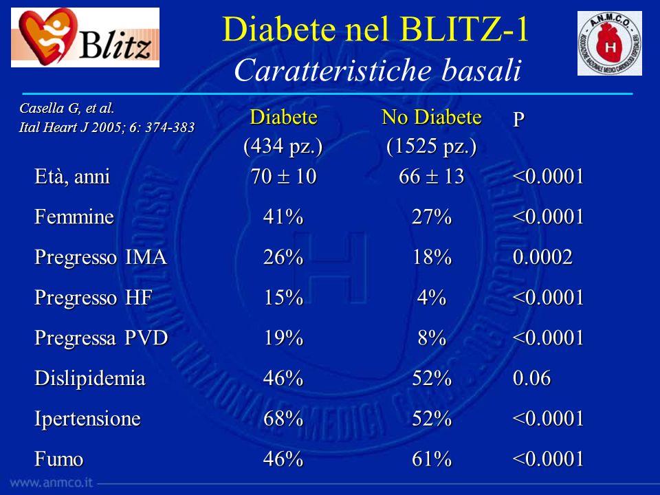 Diabete (434 pz.) No Diabete (1525 pz.) P Età, anni 70 10 66 13 <0.0001 Femmine41%27%<0.0001 Pregresso IMA 26%18%0.0002 Pregresso HF 15%4%<0.0001 Preg