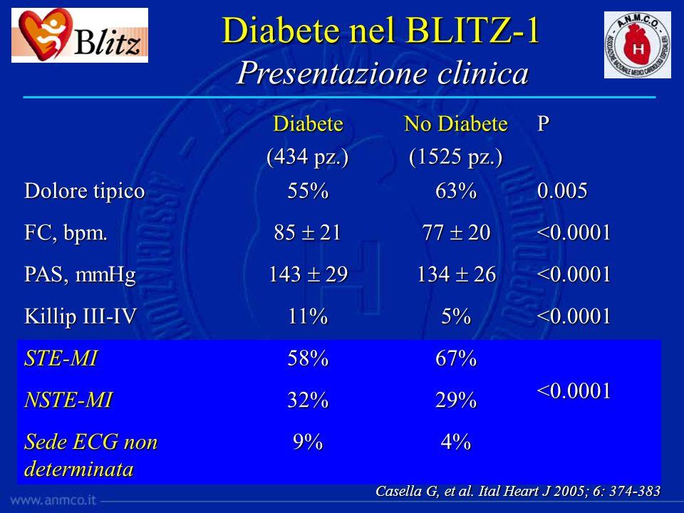 Diabete (434 pz.) No Diabete (1525 pz.) P Dolore tipico 55%63%0.005 FC, bpm. 85 21 77 20 <0.0001 PAS, mmHg 143 29 134 26 <0.0001 Killip III-IV 11%5%<0