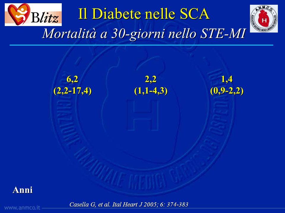 Anni 6,2(2,2-17,4)2,2(1,1-4,3)1,4(0,9-2,2) Il Diabete nelle SCA Mortalità a 30-giorni nello STE-MI Casella G, et al. Ital Heart J 2005; 6: 374-383