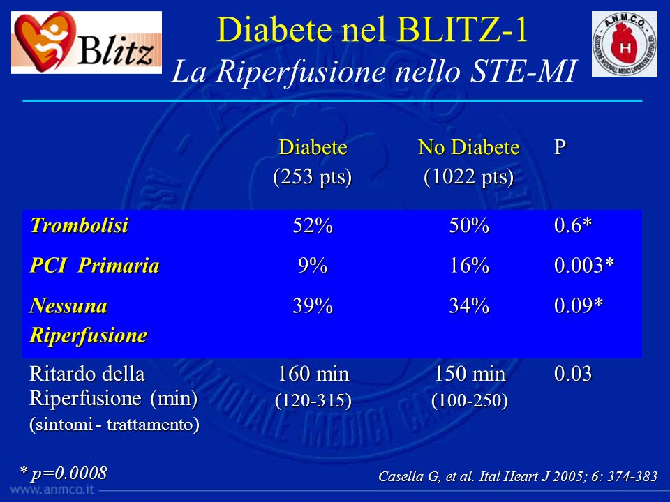 Diabete (253 pts) No Diabete (1022 pts) PTrombolisi52%50%0.6* PCI Primaria 9%16%0.003* NessunaRiperfusione39%34%0.09* Ritardo della Riperfusione (min)