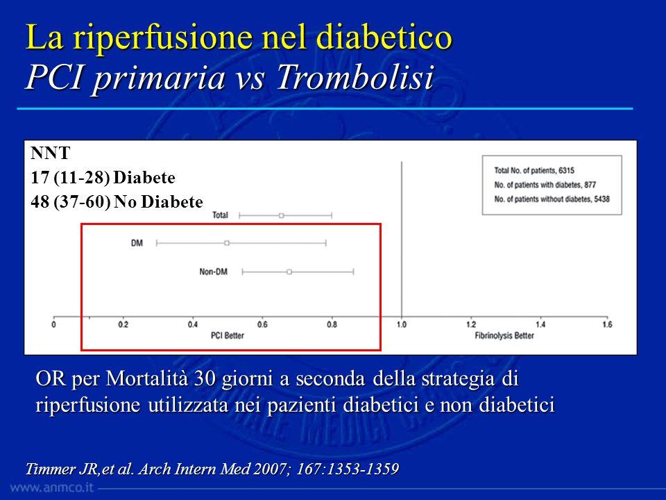 La riperfusione nel diabetico PCI primaria vs Trombolisi Timmer JR,et al. Arch Intern Med 2007; 167:1353-1359 OR per Mortalità 30 giorni a seconda del