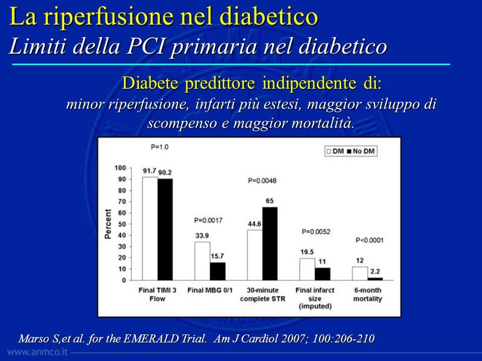 La riperfusione nel diabetico Limiti della PCI primaria nel diabetico Diabete predittore indipendente di: minor riperfusione, infarti più estesi, magg