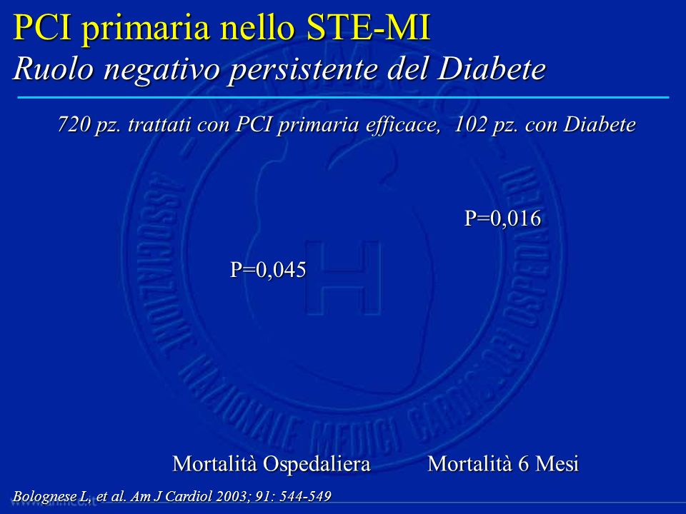 PCI primaria nello STE-MI Ruolo negativo persistente del Diabete Bolognese L, et al. Am J Cardiol 2003; 91: 544-549 Mortalità Ospedaliera Mortalità 6
