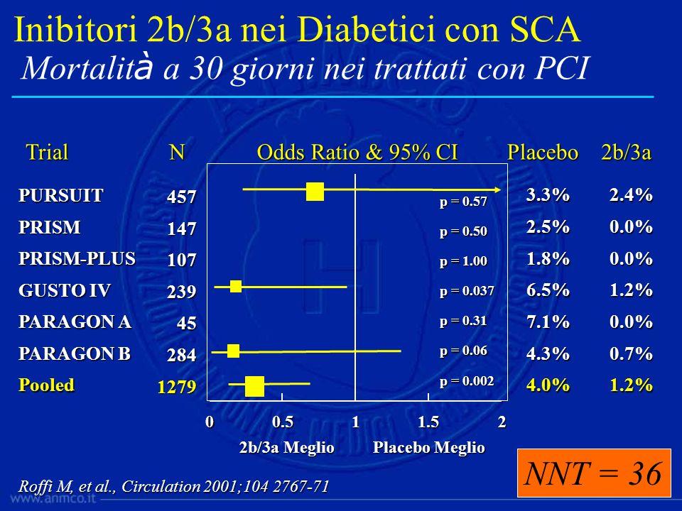 Odds Ratio & 95% CI Placebo Meglio 2b/3a Meglio 2b/3a Meglio TrialPlacebo2b/3a GUSTO IV 6.5%1.2% 239 N PRISM 2.5%0.0% 147 PRISM-PLUS 1.8%0.0% 107 3.3%