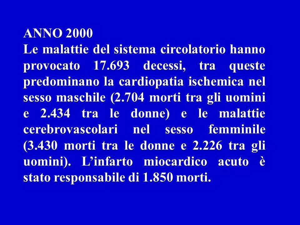 ANNO 2000 Le malattie del sistema circolatorio hanno provocato 17.693 decessi, tra queste predominano la cardiopatia ischemica nel sesso maschile (2.704 morti tra gli uomini e 2.434 tra le donne) e le malattie cerebrovascolari nel sesso femminile (3.430 morti tra le donne e 2.226 tra gli uomini).