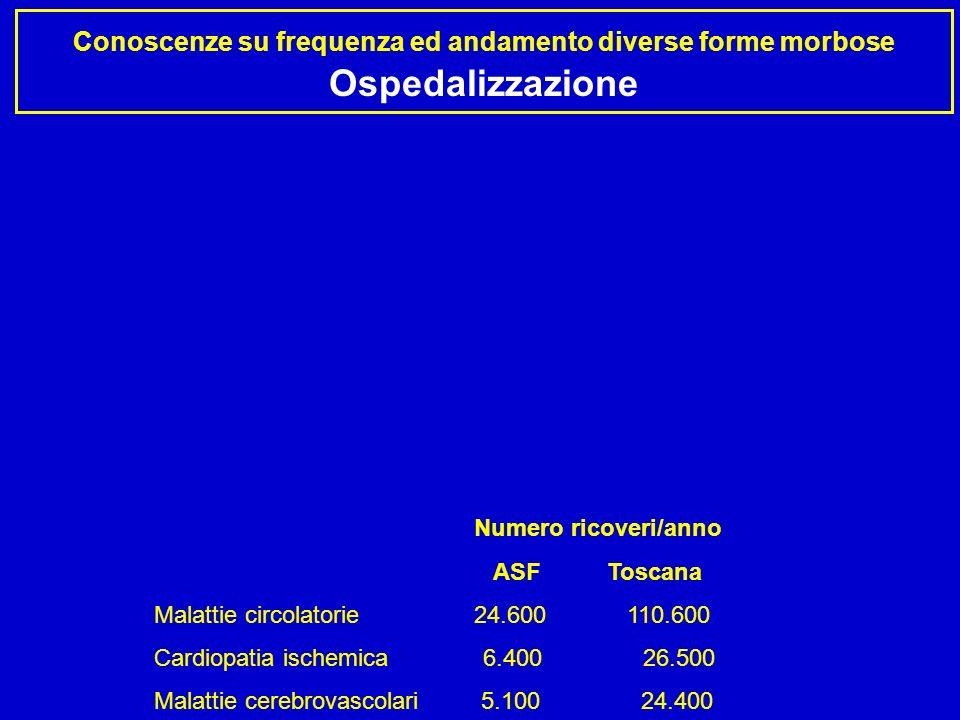 Conoscenze su frequenza ed andamento diverse forme morbose Ospedalizzazione Numero ricoveri/anno ASF Toscana Malattie circolatorie 24.600 110.600 Cardiopatia ischemica 6.400 26.500 Malattie cerebrovascolari 5.100 24.400 ASF: SDO 2005