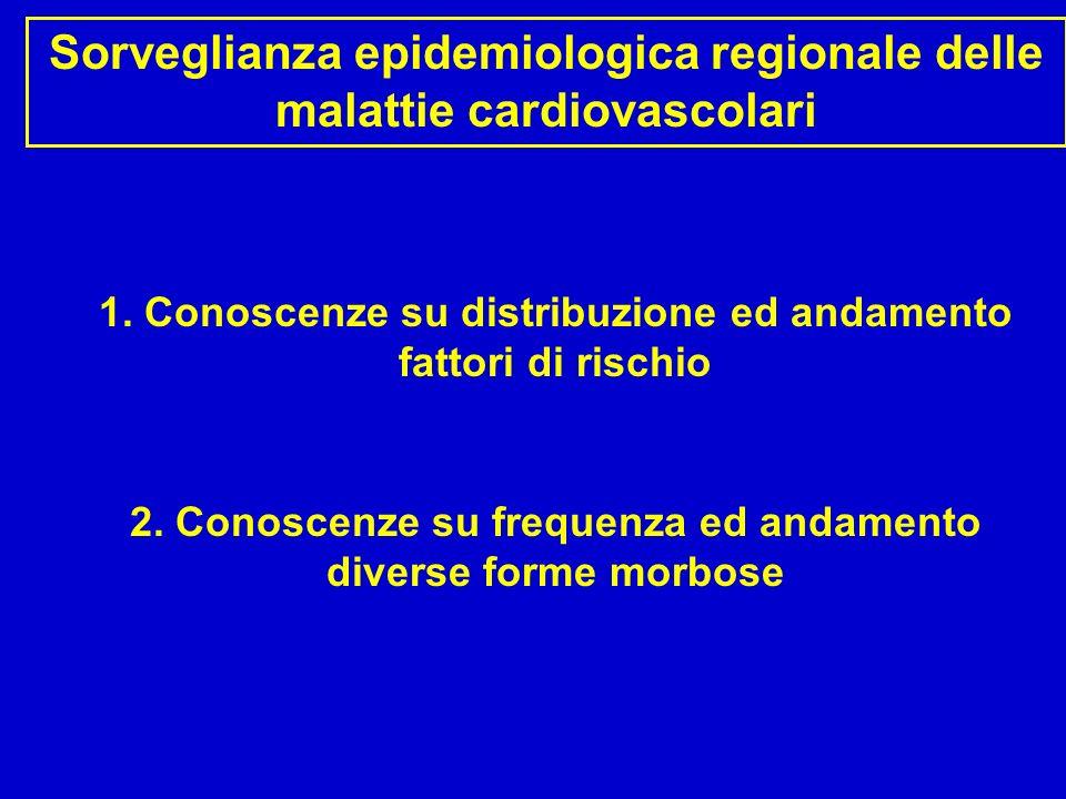 Conoscenze su frequenza ed andamento diverse forme morbose Mortalità ASF – 2005 Numero deceduti/anno ASF Toscana Malattie circolatorie 3.450 16.600 Cardiopatia ischemica 1.050 5.100 Malattie cerebrovascolari 950 5.200