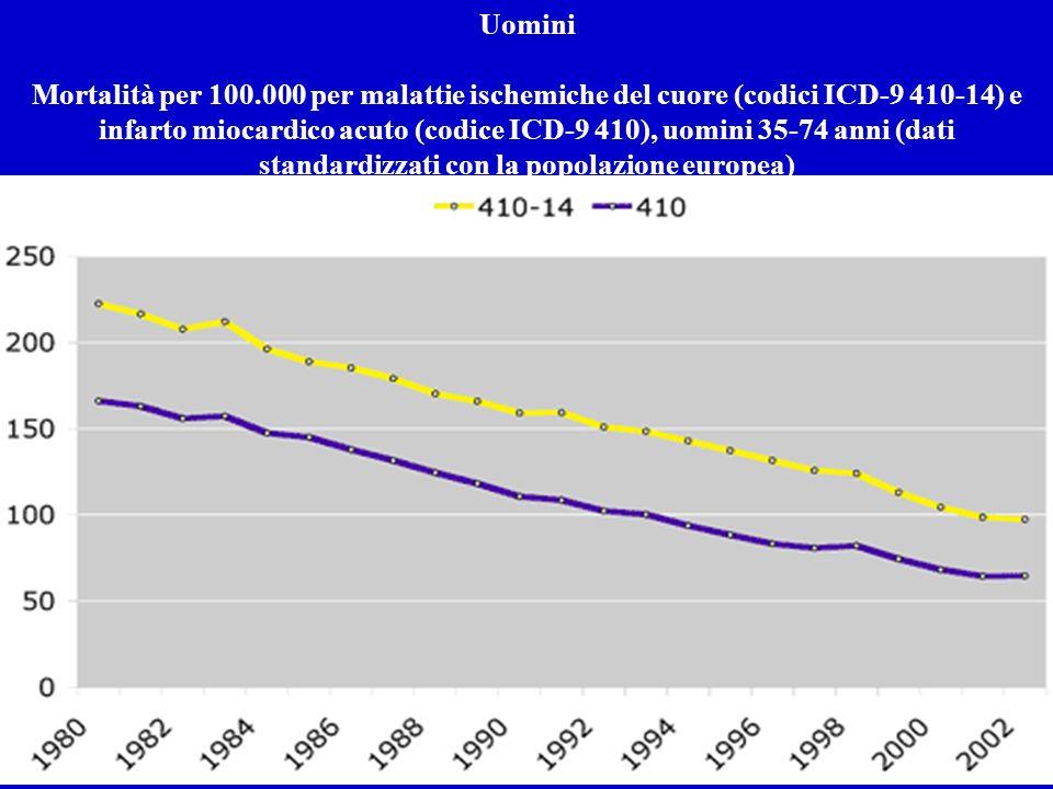 Uomini Mortalità per 100.000 per malattie ischemiche del cuore (codici ICD-9 410-14) e infarto miocardico acuto (codice ICD-9 410), uomini 35-74 anni (dati standardizzati con la popolazione europea)