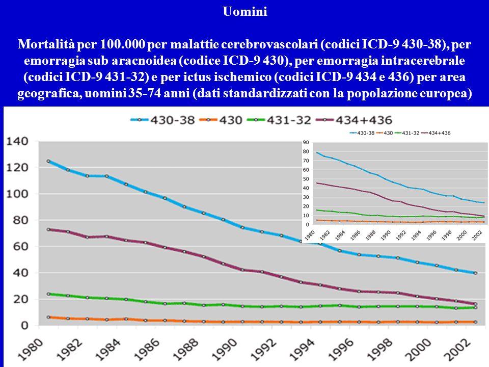 Uomini Mortalità per 100.000 per malattie cerebrovascolari (codici ICD-9 430-38), per emorragia sub aracnoidea (codice ICD-9 430), per emorragia intracerebrale (codici ICD-9 431-32) e per ictus ischemico (codici ICD-9 434 e 436) per area geografica, uomini 35-74 anni (dati standardizzati con la popolazione europea)
