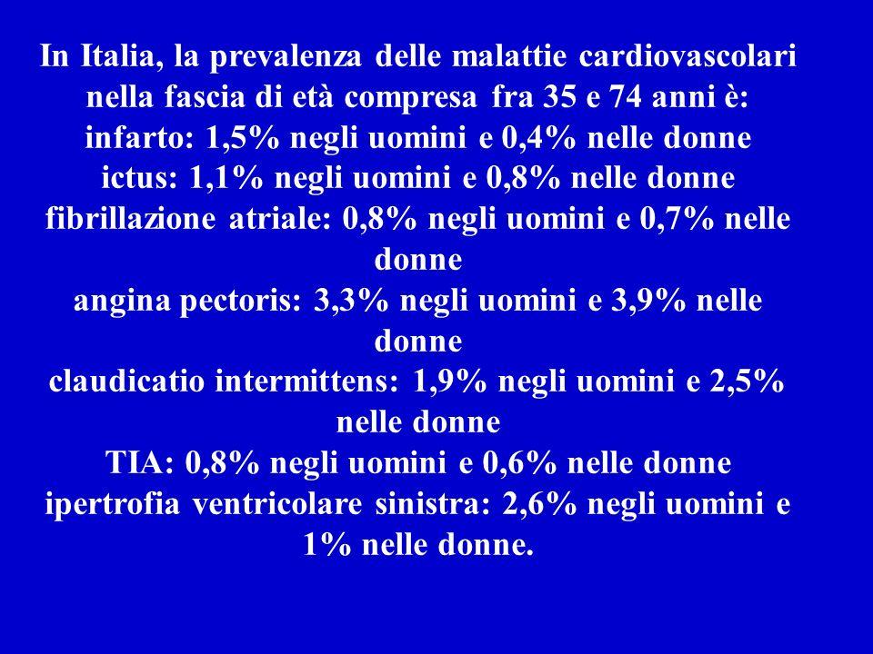 In Italia, la prevalenza delle malattie cardiovascolari nella fascia di età compresa fra 35 e 74 anni è: infarto: 1,5% negli uomini e 0,4% nelle donne ictus: 1,1% negli uomini e 0,8% nelle donne fibrillazione atriale: 0,8% negli uomini e 0,7% nelle donne angina pectoris: 3,3% negli uomini e 3,9% nelle donne claudicatio intermittens: 1,9% negli uomini e 2,5% nelle donne TIA: 0,8% negli uomini e 0,6% nelle donne ipertrofia ventricolare sinistra: 2,6% negli uomini e 1% nelle donne.