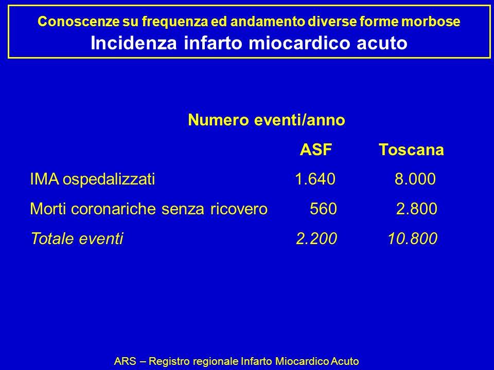 Conoscenze su frequenza ed andamento diverse forme morbose Incidenza infarto miocardico acuto ARS – Registro regionale Infarto Miocardico Acuto Numero eventi/anno ASF Toscana IMA ospedalizzati 1.640 8.000 Morti coronariche senza ricovero 560 2.800 Totale eventi 2.200 10.800