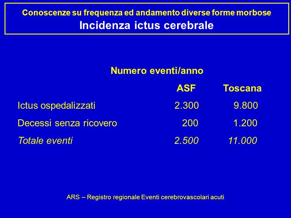Conoscenze su frequenza ed andamento diverse forme morbose Incidenza ictus cerebrale Numero eventi/anno ASF Toscana Ictus ospedalizzati 2.300 9.800 Decessi senza ricovero 200 1.200 Totale eventi 2.500 11.000 ARS – Registro regionale Eventi cerebrovascolari acuti