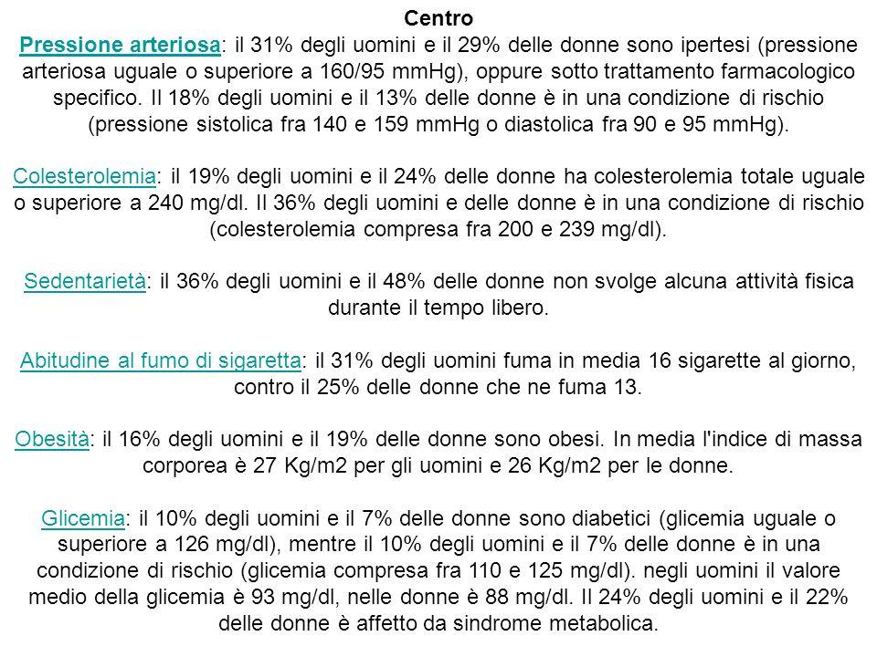 Centro Pressione arteriosa: il 31% degli uomini e il 29% delle donne sono ipertesi (pressione arteriosa uguale o superiore a 160/95 mmHg), oppure sotto trattamento farmacologico specifico.