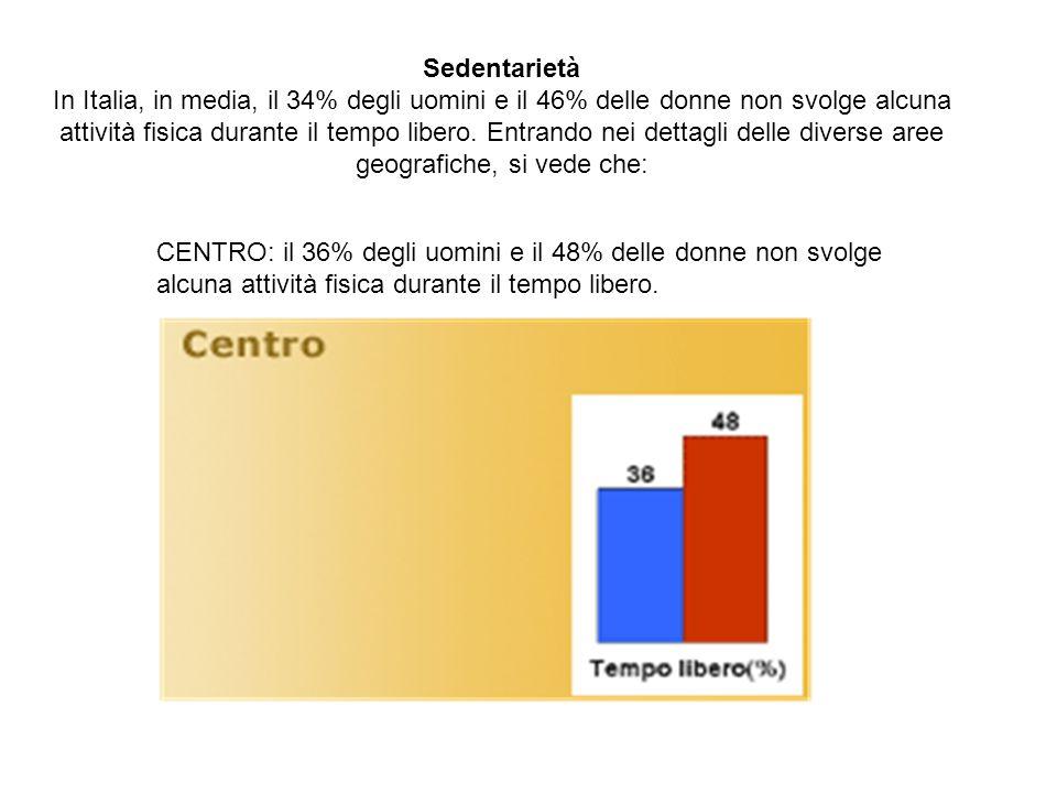 Sedentarietà In Italia, in media, il 34% degli uomini e il 46% delle donne non svolge alcuna attività fisica durante il tempo libero.