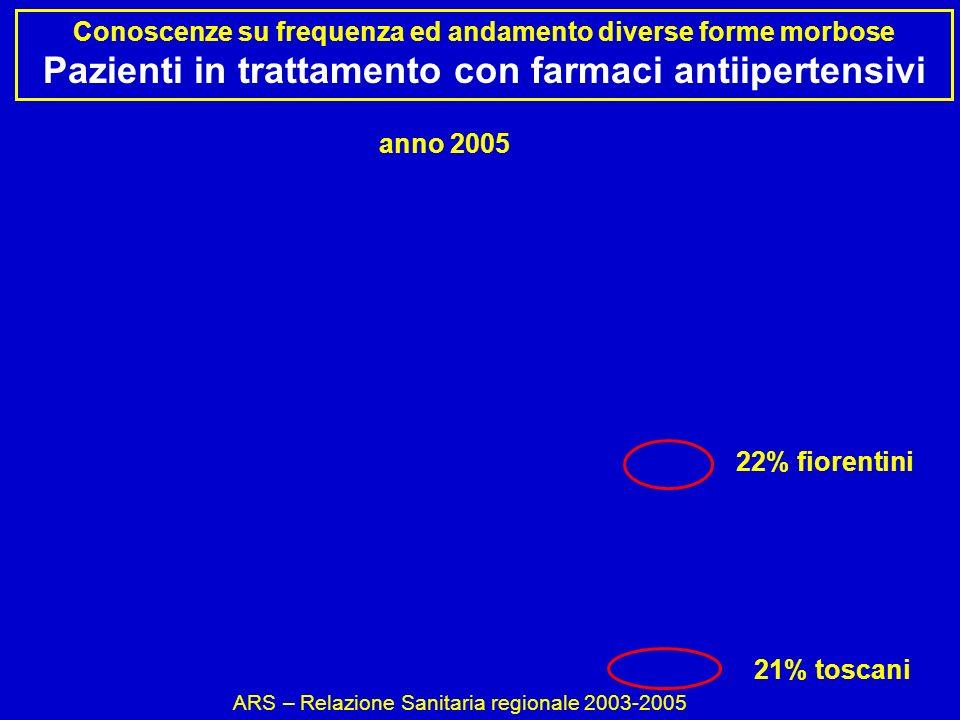 Conoscenze su frequenza ed andamento diverse forme morbose Pazienti in trattamento con farmaci antiipertensivi 21% toscani 22% fiorentini ARS – Relazione Sanitaria regionale 2003-2005 anno 2005