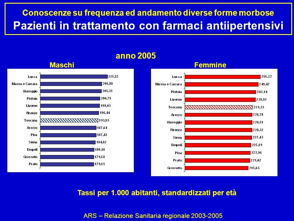 Conoscenze su frequenza ed andamento diverse forme morbose Pazienti in trattamento con farmaci antiipertensivi ARS – Relazione Sanitaria regionale 2003-2005 Tassi per 1.000 abitanti, standardizzati per età MaschiFemmine anno 2005