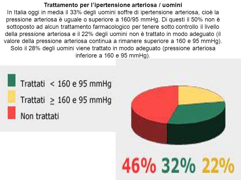 Trattamento per lipertensione arteriosa / uomini In Italia oggi in media il 33% degli uomini soffre di ipertensione arteriosa, cioè la pressione arteriosa è uguale o superiore a 160/95 mmHg.