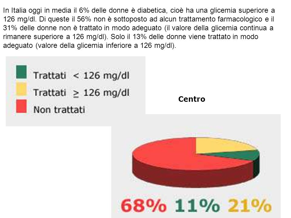 In Italia oggi in media il 6% delle donne è diabetica, cioè ha una glicemia superiore a 126 mg/dl.