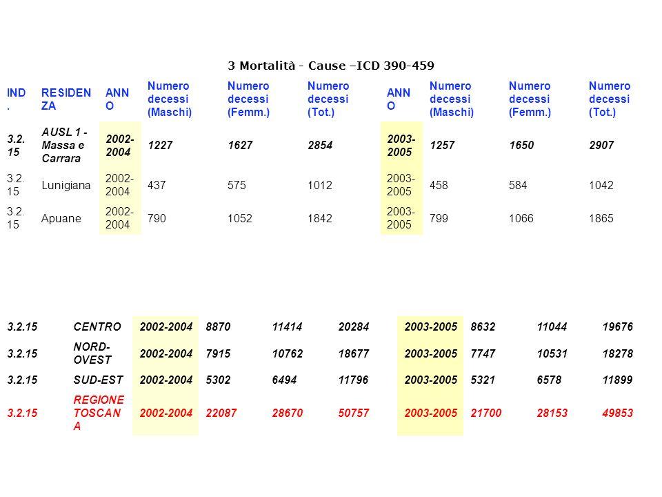 3 Mortalità - Cause –ICD 390-459 IND.